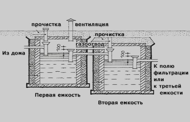 Схема канализации в частном доме из колец своими руками 493