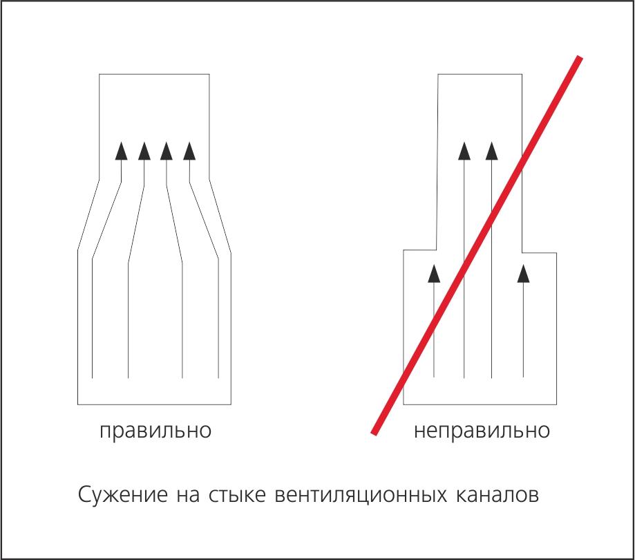 Применение оси симметрии