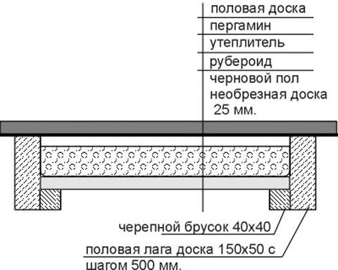 Как утеплить бетонный пол в бане своими руками