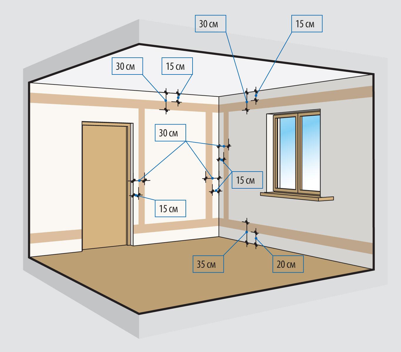 Как сделать электрическую проводку в доме своими руками фото 280