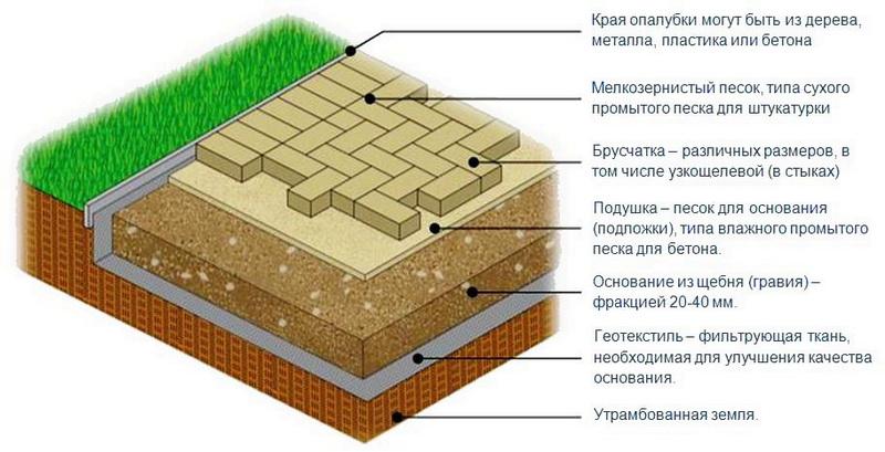 Как укладывать тротуарную плитку своими руками на бетонное основание 36